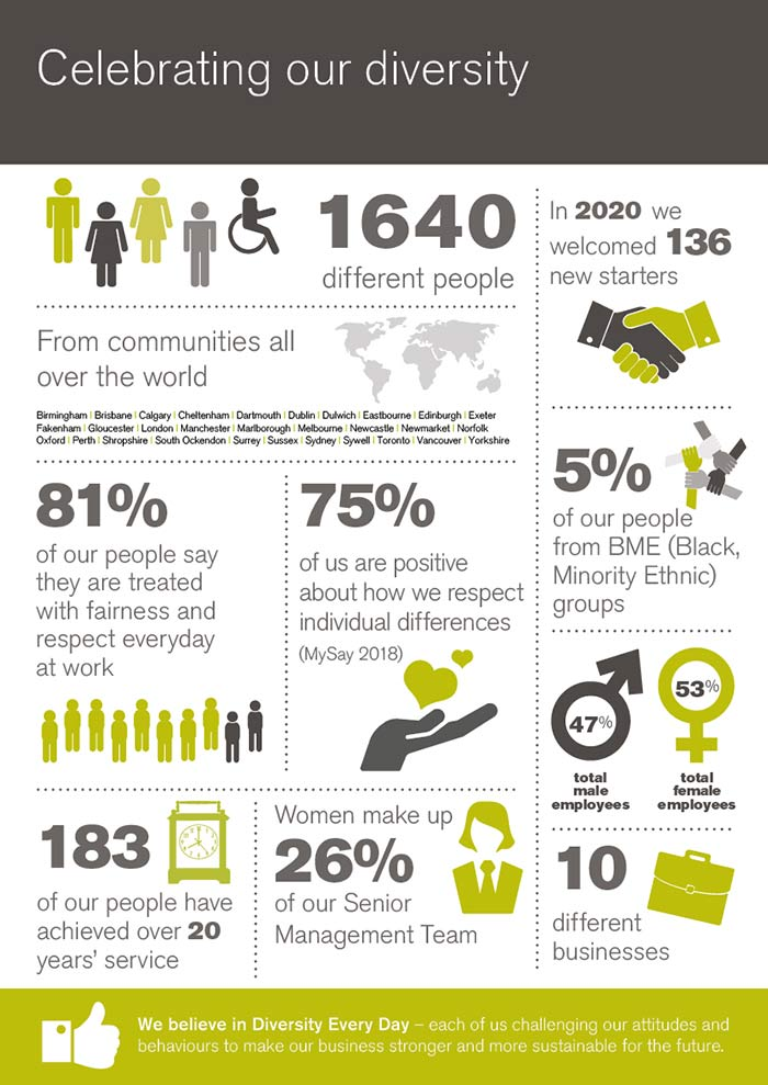 An infographic to show how we celebrate diversity every day at Ecclesiastical